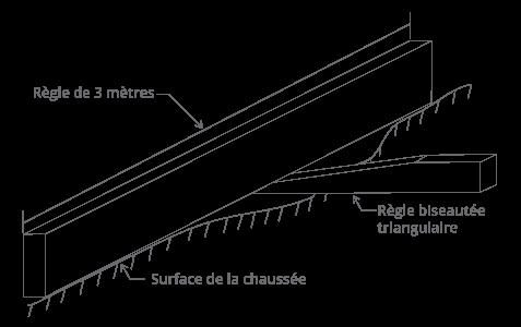 Règle D Aluminium De 3 Mètres En 2 Sections Geneq
