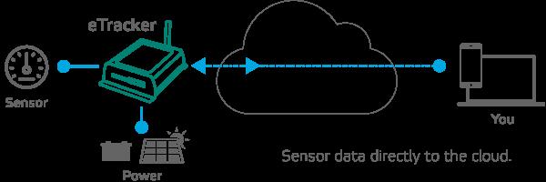 Soil Moisture Sensor Environment Geneq